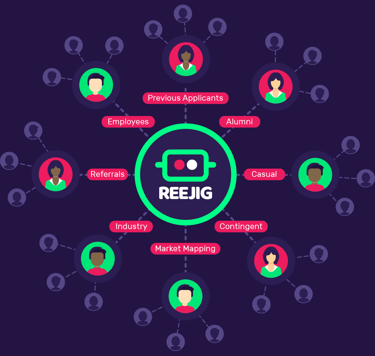 Reejig Talent Ecosystem